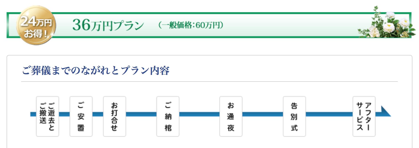 36万円プラン
